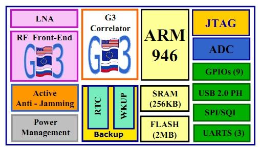 Структурная схема STA8088FG