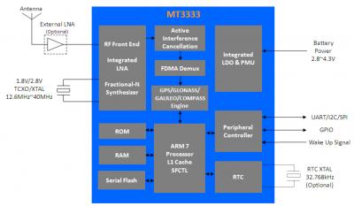 Структурная схема MT3333