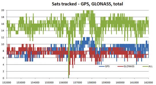 Отслеживаемые спутники – GPS, ГЛОНАСС, GPS+ГЛОНАСС