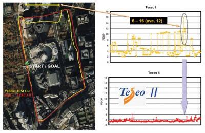 Рис. 7. а) Испытания в Токио: Teseo-I (GPS) против Teseo-II (GNSS); б) DOP при испытаниях в Токио