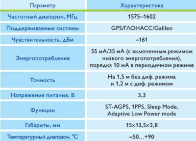 glonass-priemnik_ml8088se_tab1